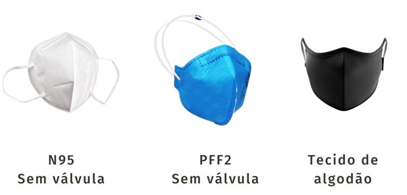 Máscaras proibidas e permitidas para viajar de avião em meio a Covid-19
